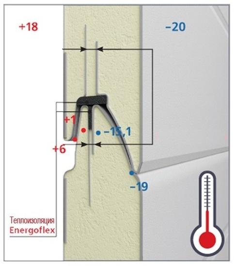 Теплотехнічні характеристи гаражних воріт